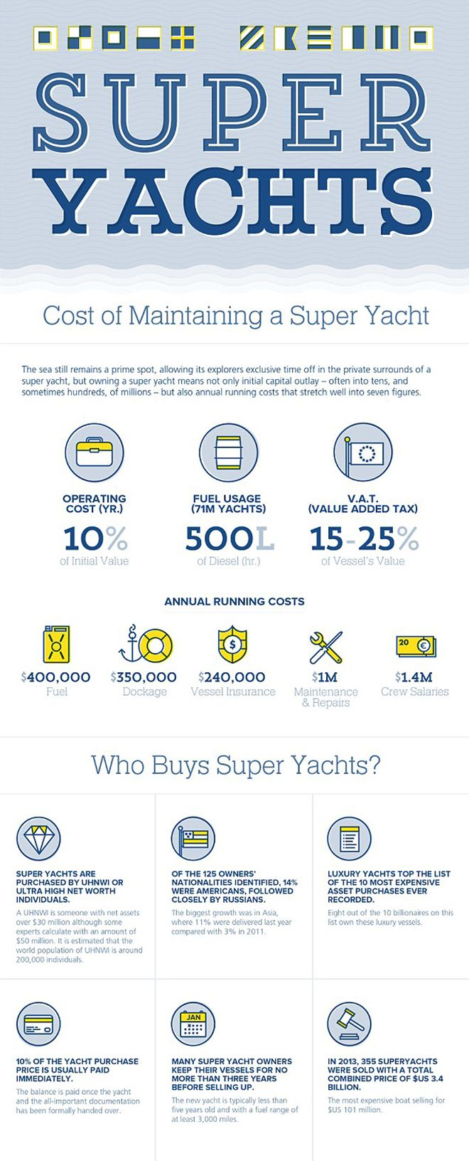 yacht crew costs
