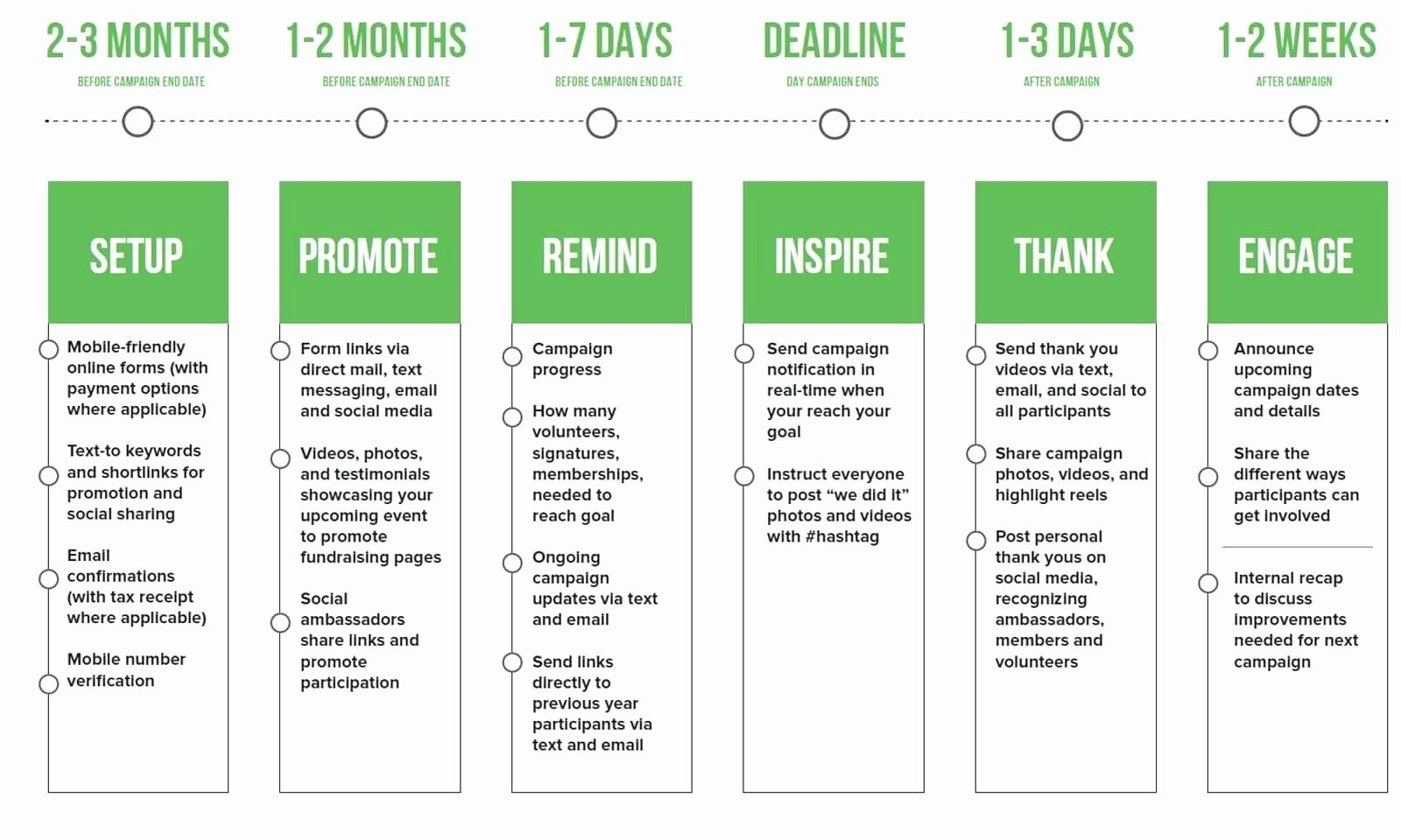Non Profit Development Plan Template Lovely Nonprofit Development Plan Template Fundraising Calendar How To Plan Campaign Planning