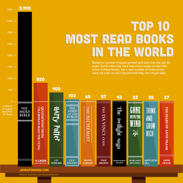 Flavorwire » Awesome Infographic: The Most Read Books in the World. Love the first book, I'm pretty sure the second book was enforced by communist law.