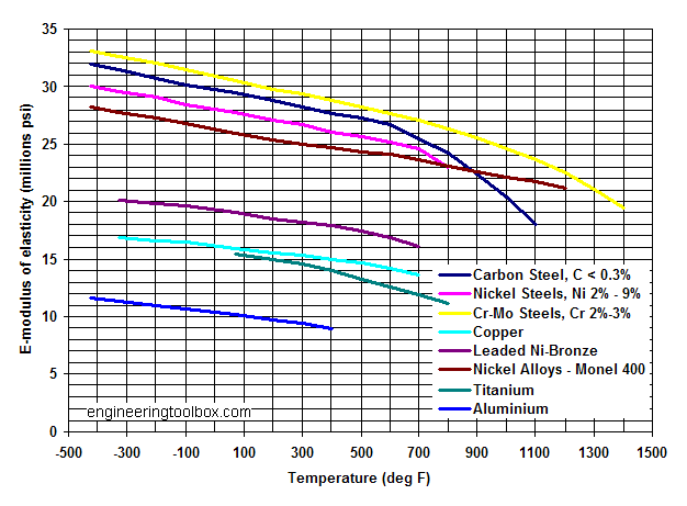 Psychrometric Chart Because Thermo Ii  Ff    Chart