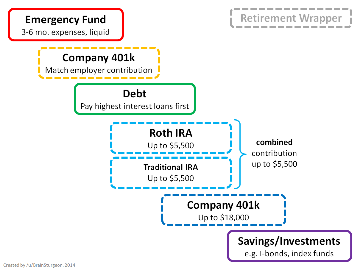 The Retirement Wrapper Part   Personal Finance Retirement And