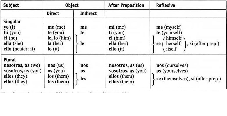 pronombres personales en ingles - Buscar con Google | English ...