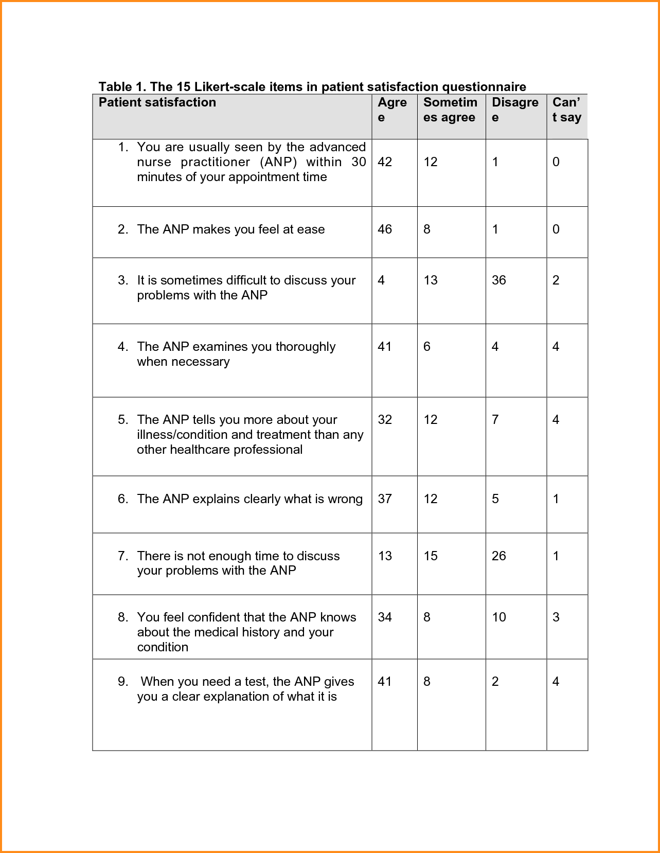 Likert Scale Template 30 Free Templates Examples Lab By Templatelab A Ratio Might Request That You Fill In Your Yearly
