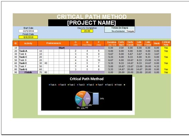Critical Path Method Excel Template; As in this template CPM gives
