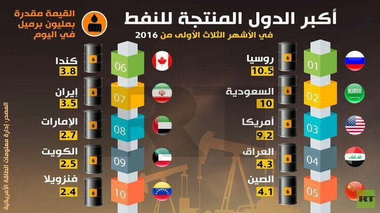 أكبر الدول المنتجة للنفط Infographic Education Knowledge