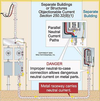 Mike Holt Graphics Google Search Instalacion Electrica Electricidad Conexiones Electricas