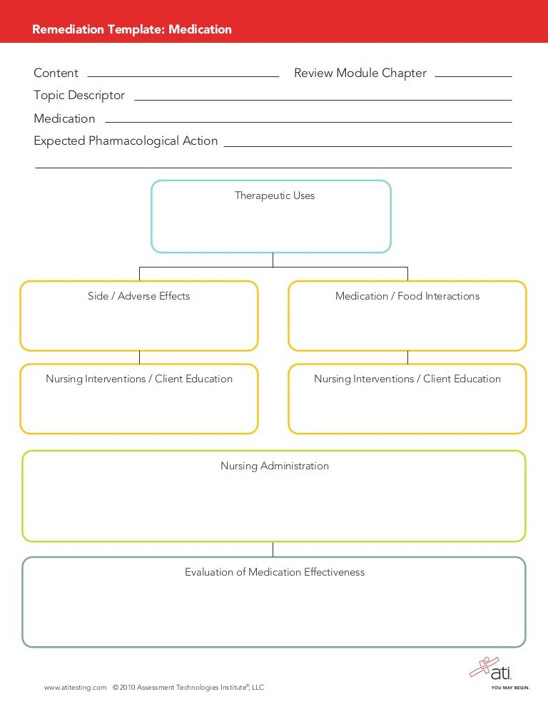 Medication Remediation Template For Pharmacology  Nursing Nerd