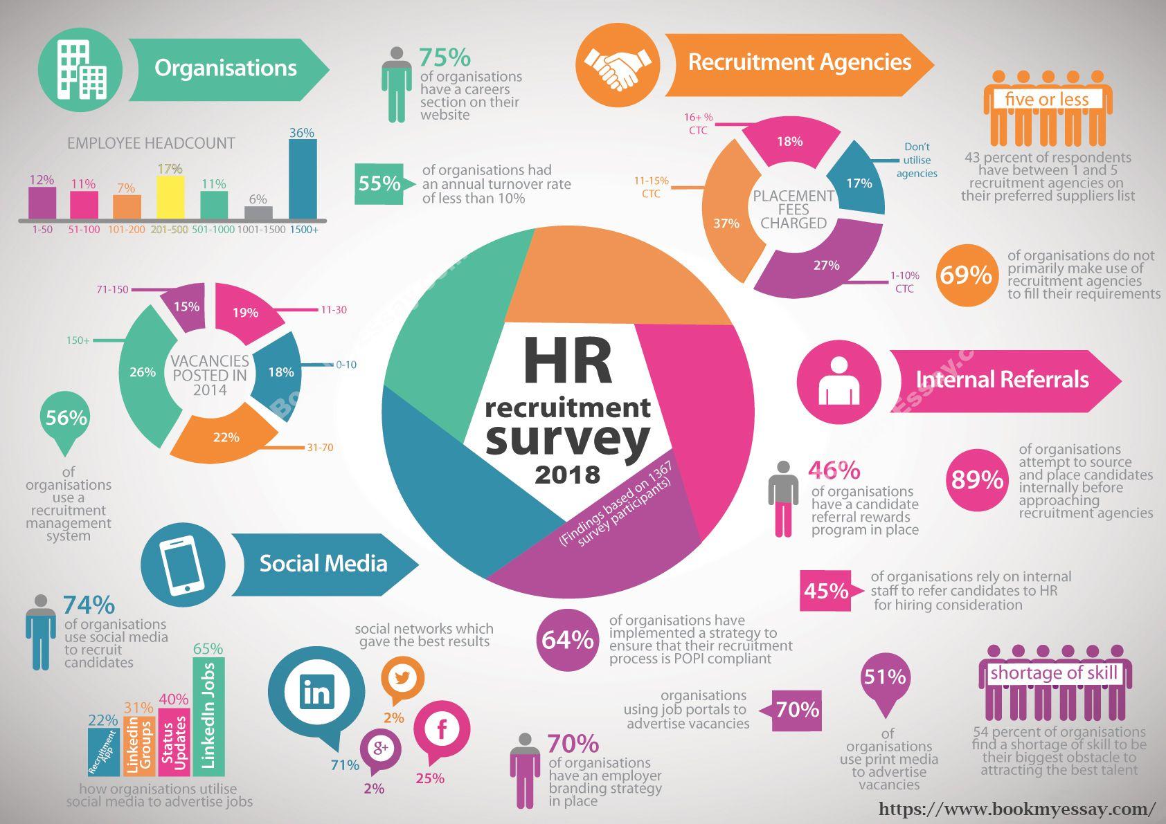Human Resource Homework Writing Services Recruitment