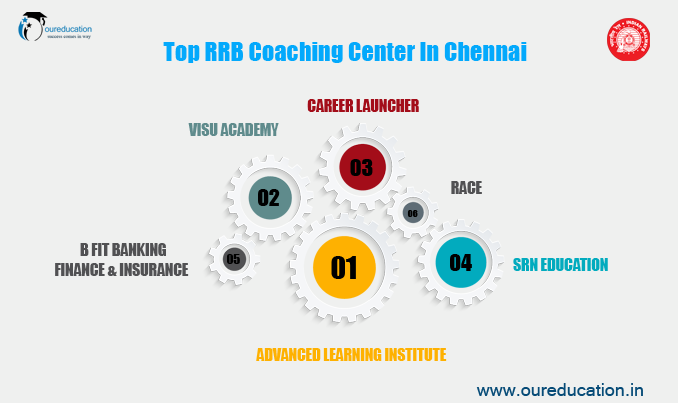 List Of Best Institute For Rrb Coaching In Chennai With Full