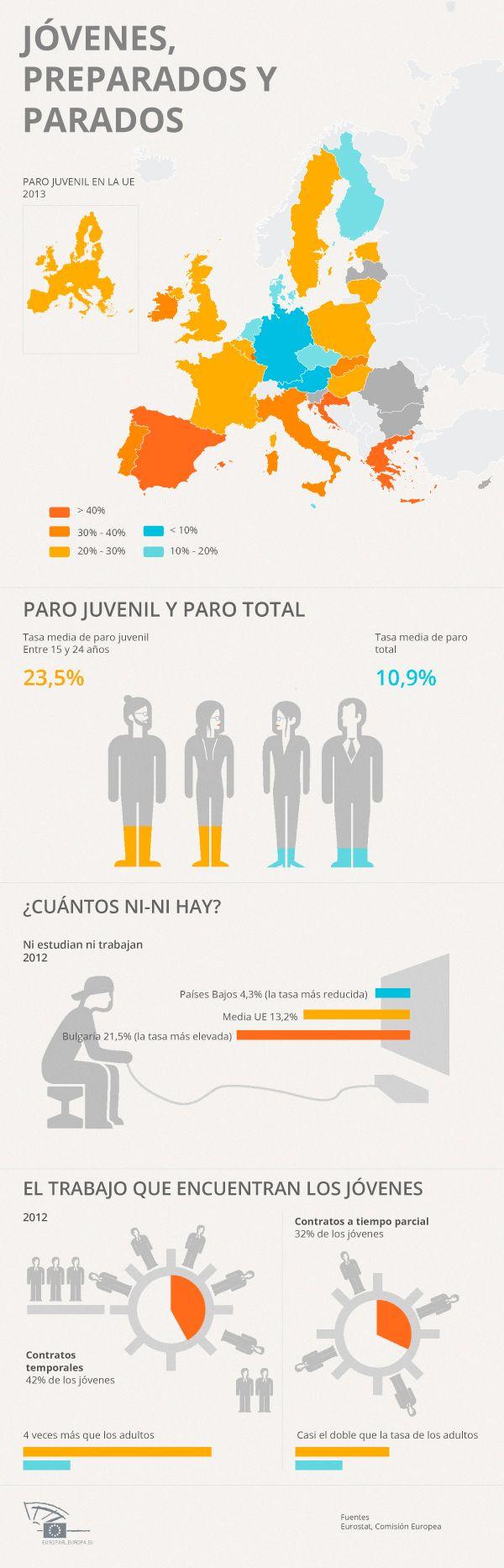 El terrible paro juvenil en la uni n europea infografia infographic