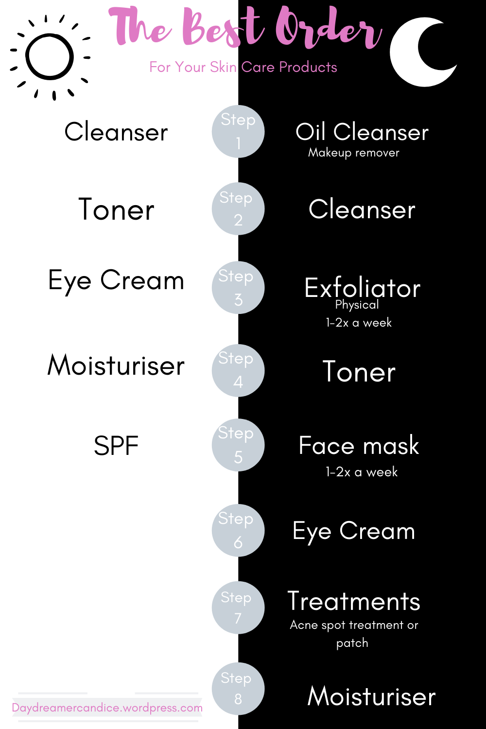 The Best Order For Your Skincare Products In 2020 Moisturizer For Combination Skin Skin Care Routine Steps Skin Care