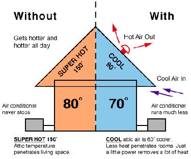 How Solar Attic Fans Work Solar Attic Fan Attic Ventilation Attic Fan