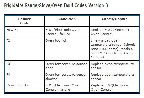 Frigidaire #Range-#Stove-#Oven #Fault #Codes | Appliance