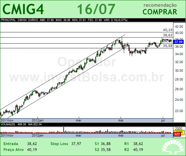CEMIG - CMIG4 - 16/07/2012 #CMIG4 #analises #bovespa