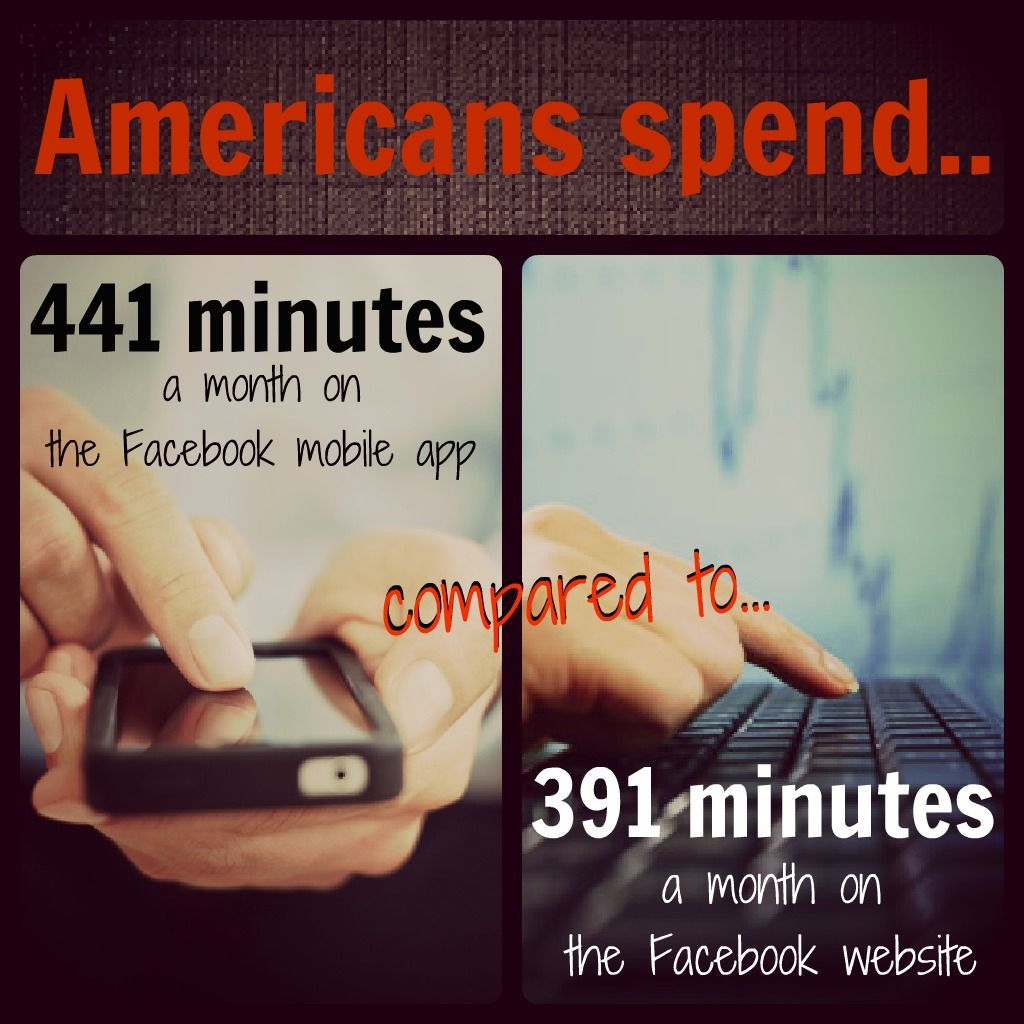 Americans spend 441 minutes a month on the Facebook mobile app. Compared to 391 minutes a month on the Facebook website.
