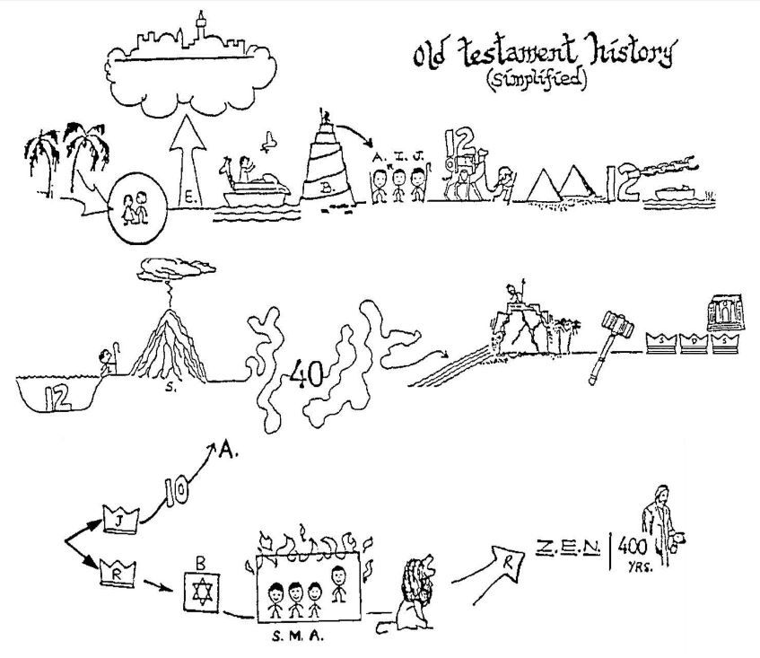 Visual timeline of the Old Testament. Originally drawn by