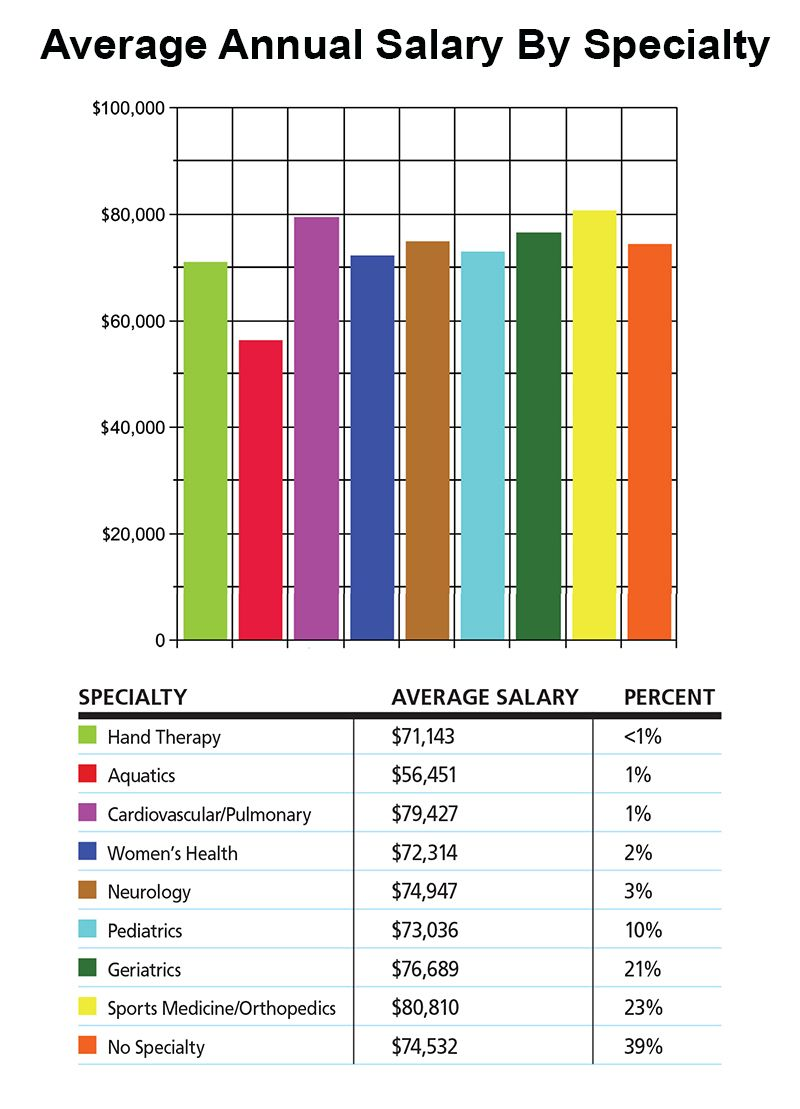 2013 Salary Survey Results Hand therapy