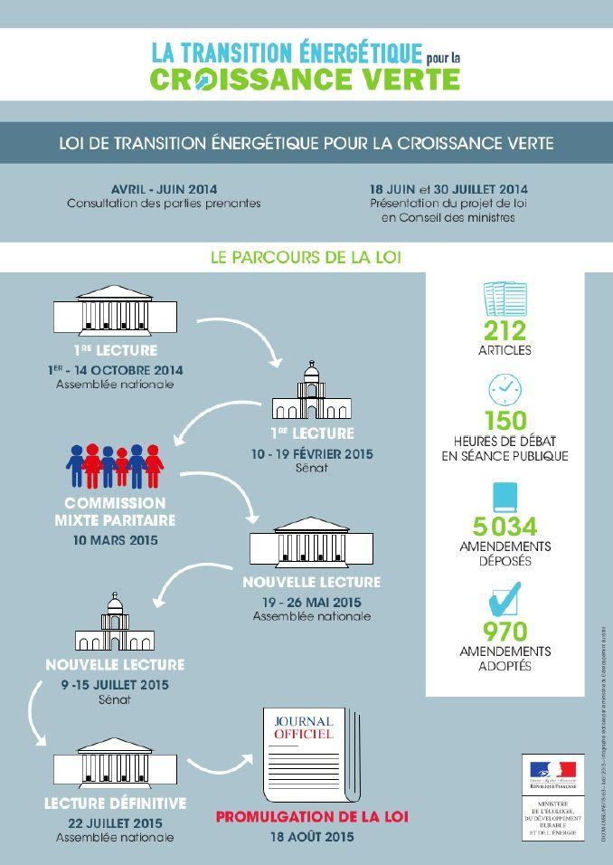 Évolution du taux de dépendance énergétique de la France Géo 180 - consommation energetique d une maison