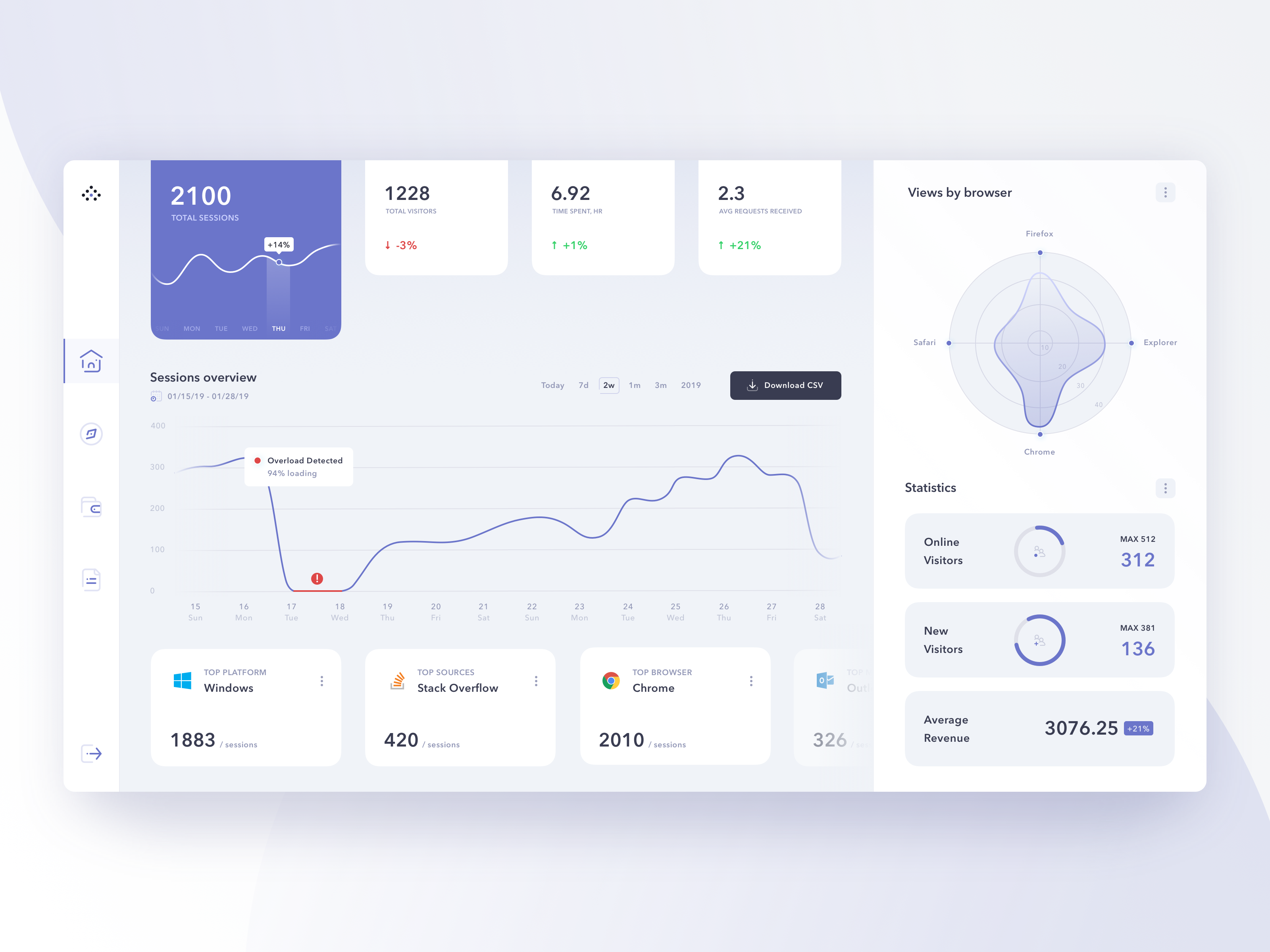 Pin On Dashboards Ui Ux