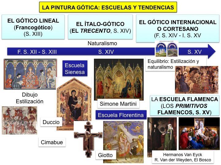 La Pintura Gótica Escuelas Y Tendencias Clases De Historia Del Arte Caracteristicas Del Arte Historia Del Arte