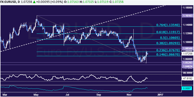 EUR/USD Technical Analysis: Trend Still Bearish After Upsurge - https://t.co/M3X95C6tjV