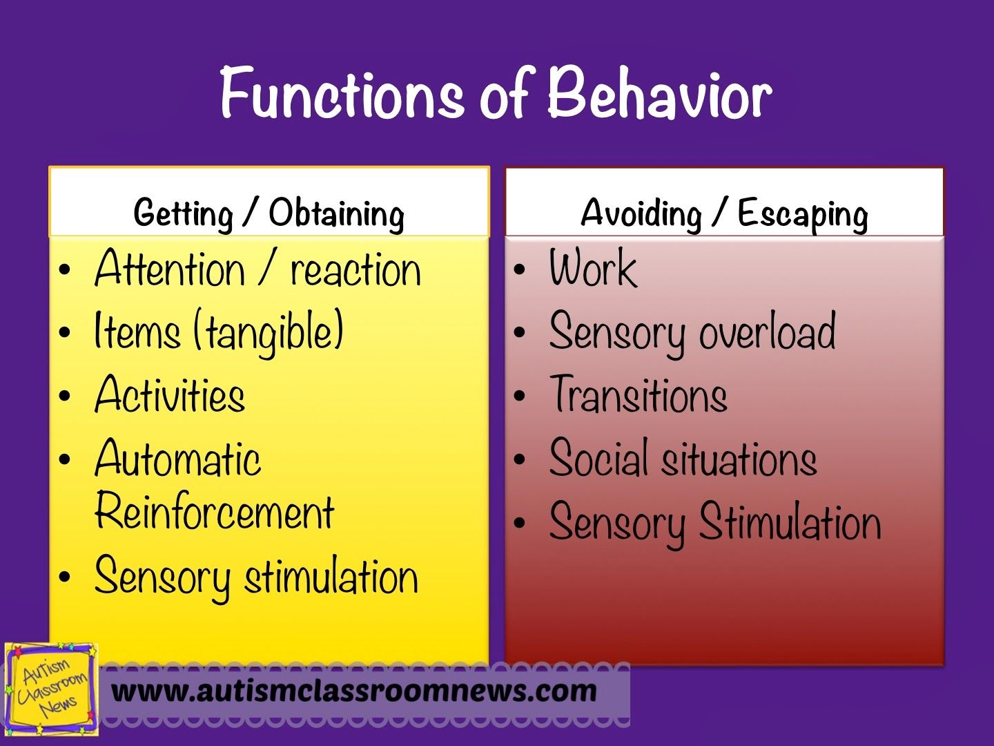 Determining The Function Of Challenging Behaviors Step  Of