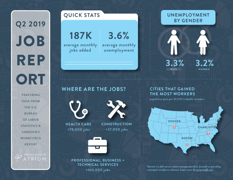 Q2 2019 Atrium Job Report Infographic Employment Statistics Career Exploration Job