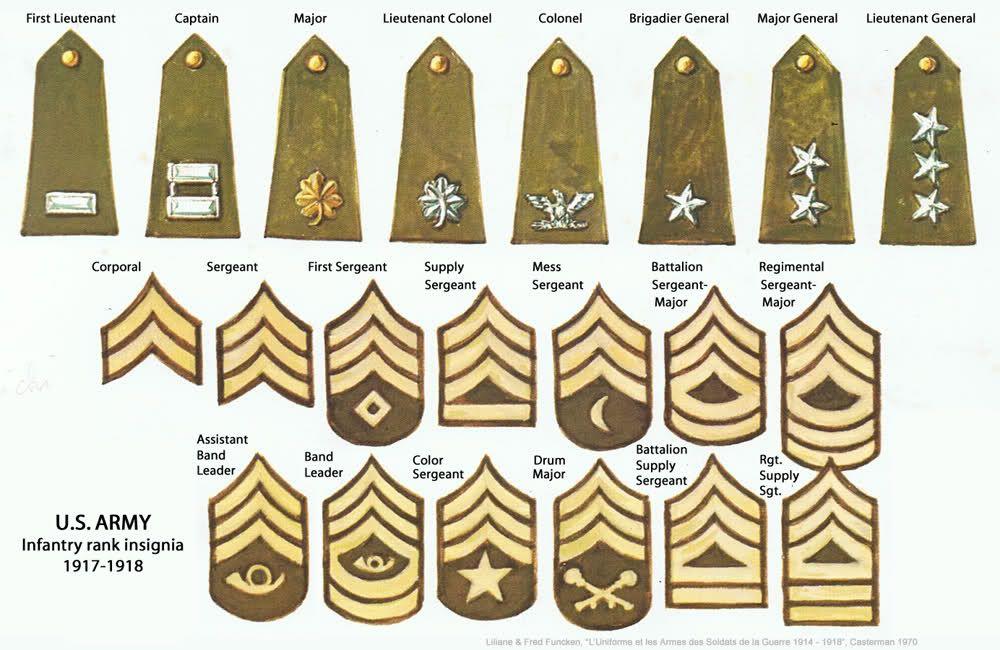 Звания американской армии в картинках