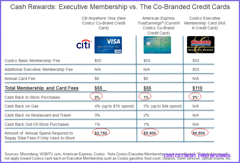 8 Things You Need To Know About Costco Credit Card Rewards Today