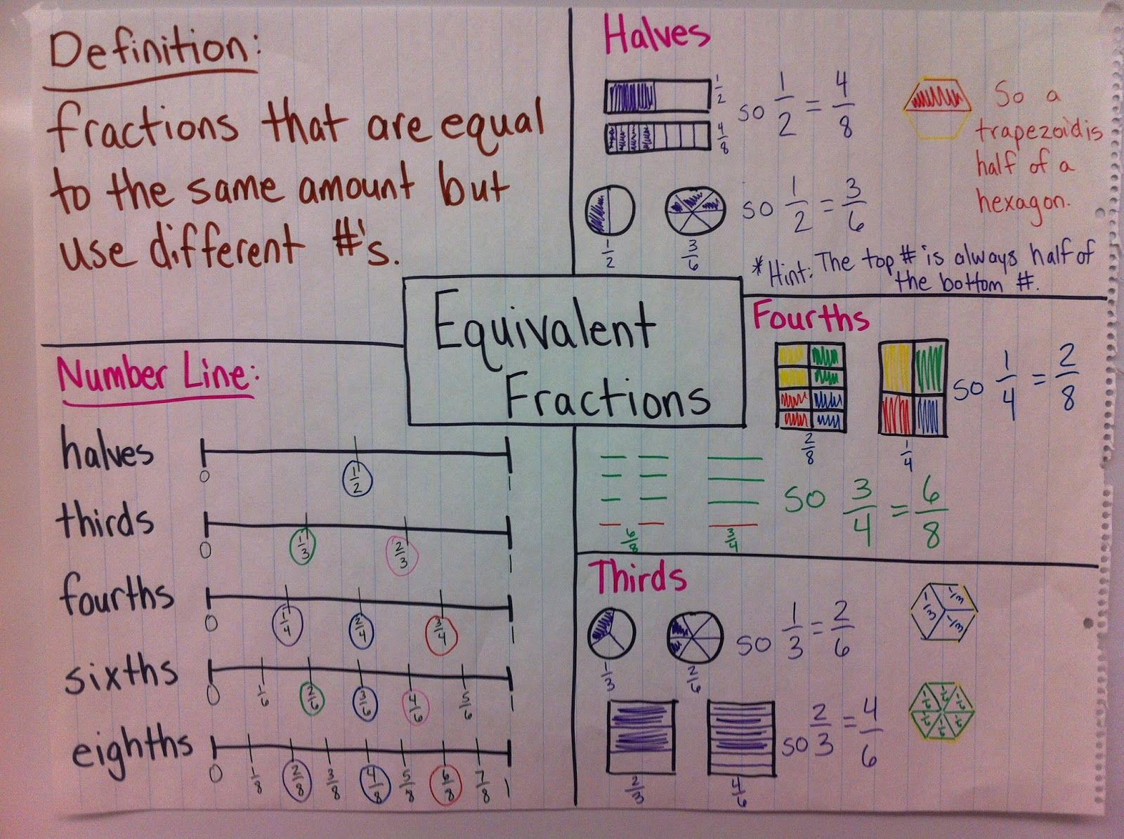 Common core requires more in depth understanding of how fractions common core requires more in depth understanding of how fractions fit into the number line and compare to each other ccuart Image collections