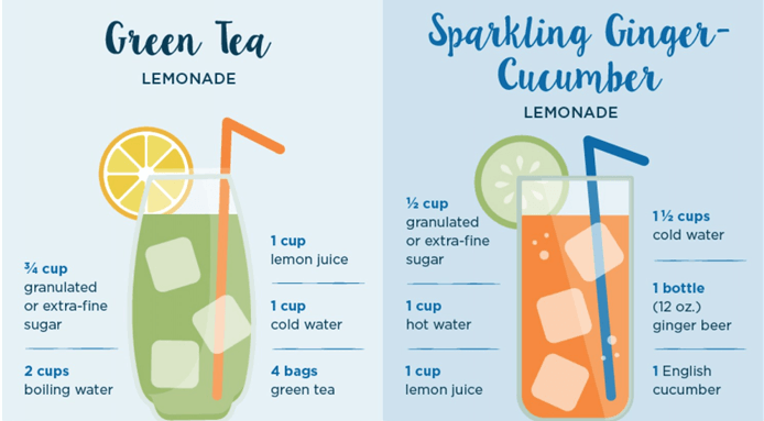 Lemonade Recipe #homemadelemonaderecipes
