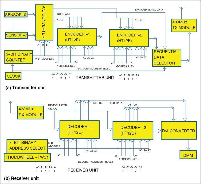 Block diagram of the wireless digital thermometer tampon block diagram of the wireless digital thermometer ccuart Gallery
