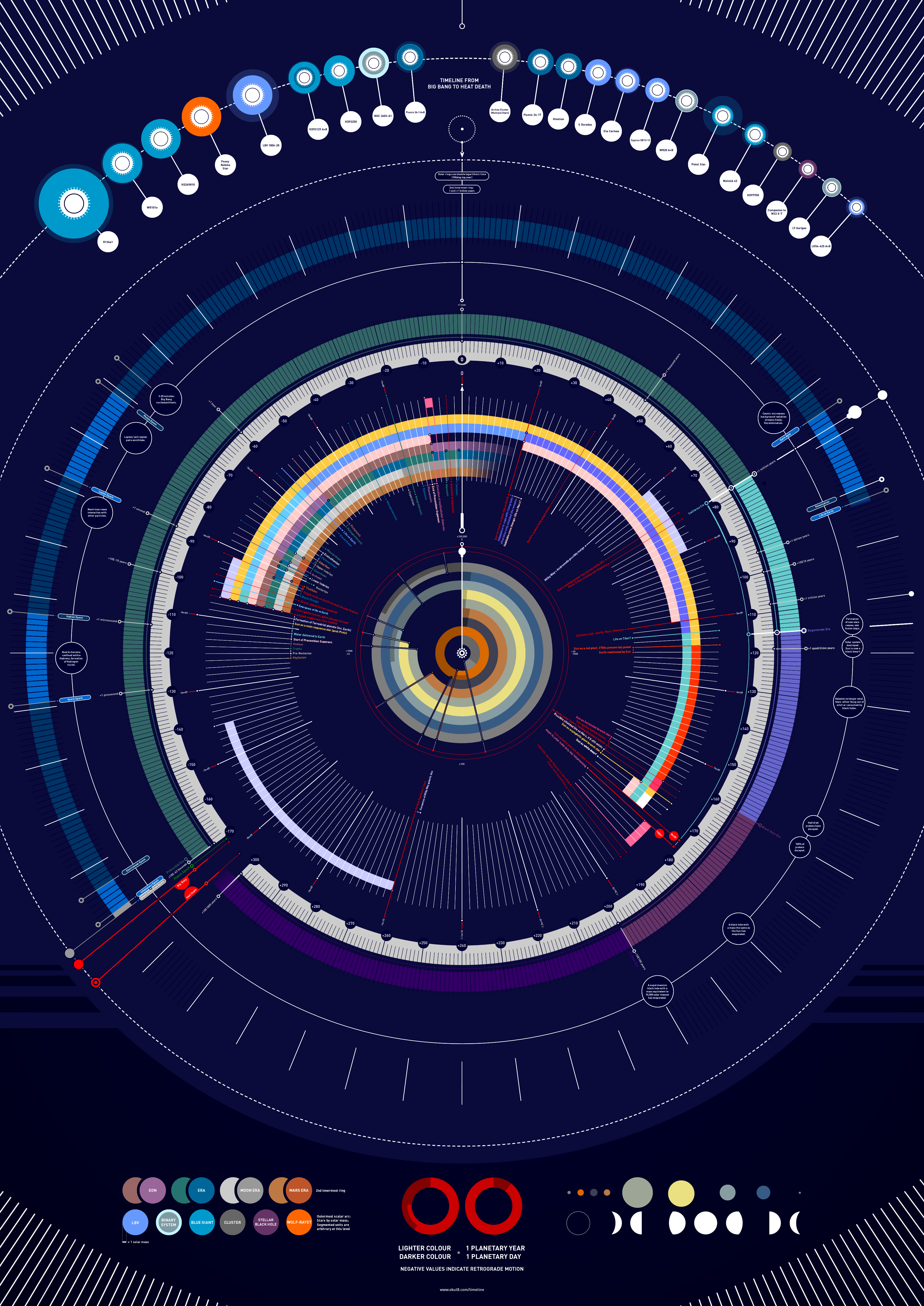 Timeline Of The Universe From Big Bang To Heat Data
