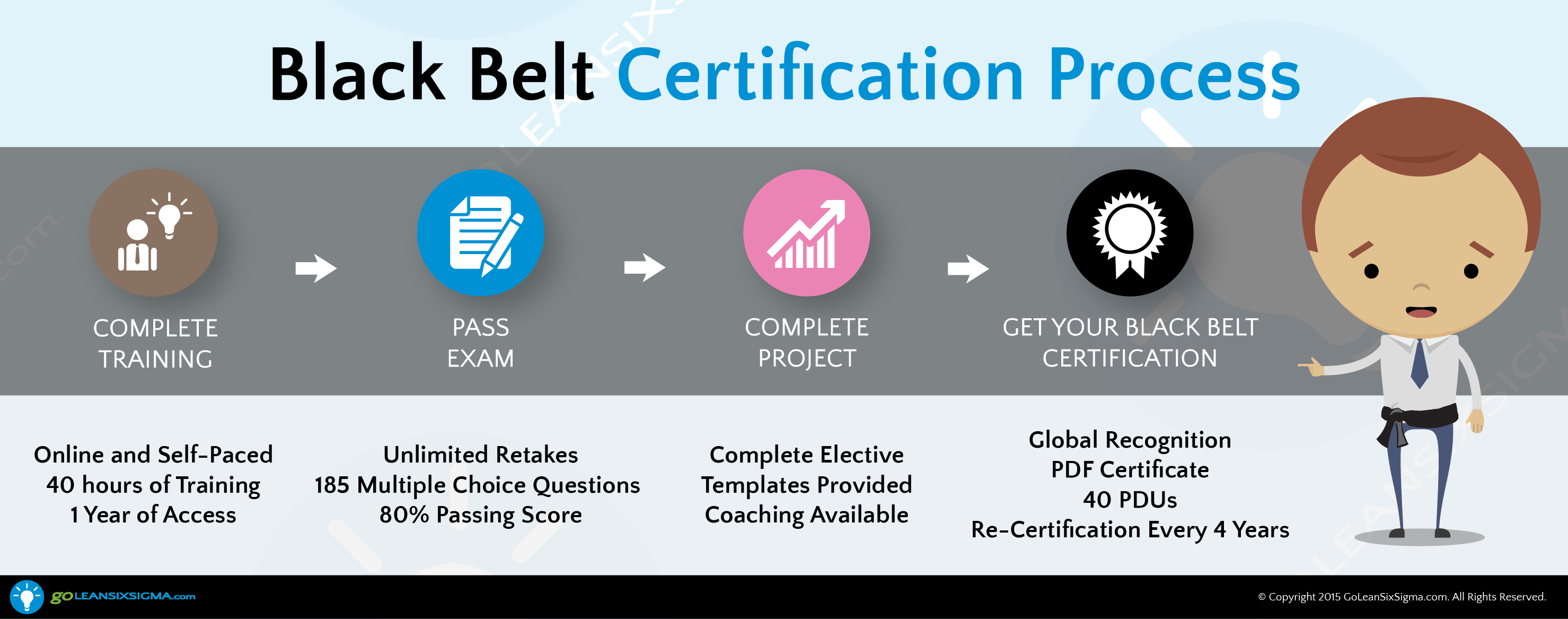Black belt certification process black belt training get the most practical easy to understand and enjoyable black belt training certification available and start improving your organization today xflitez Gallery