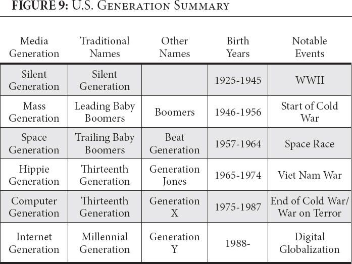 Generations Media Name Birth Years Notable Events Boomer