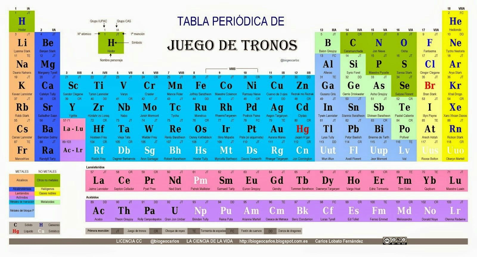Pin by amparo dfg on science ciencia pinterest periodic table game of science life universe gamestrikefo Images