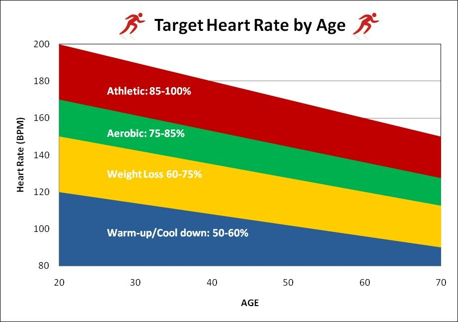 Target Heart Rates By Age Livin Right Weight Loss Heart Rate