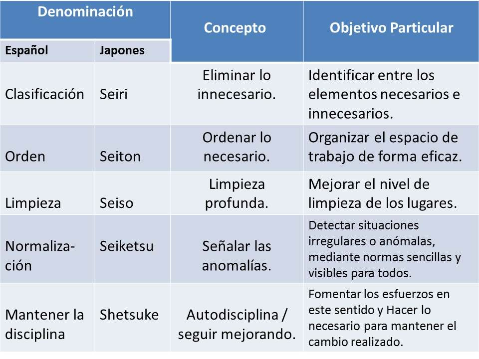 Javier garcia verdugo valdemoro 5 s actions quality assurance and continuous improvement - Oficina de empleo valdemoro ...