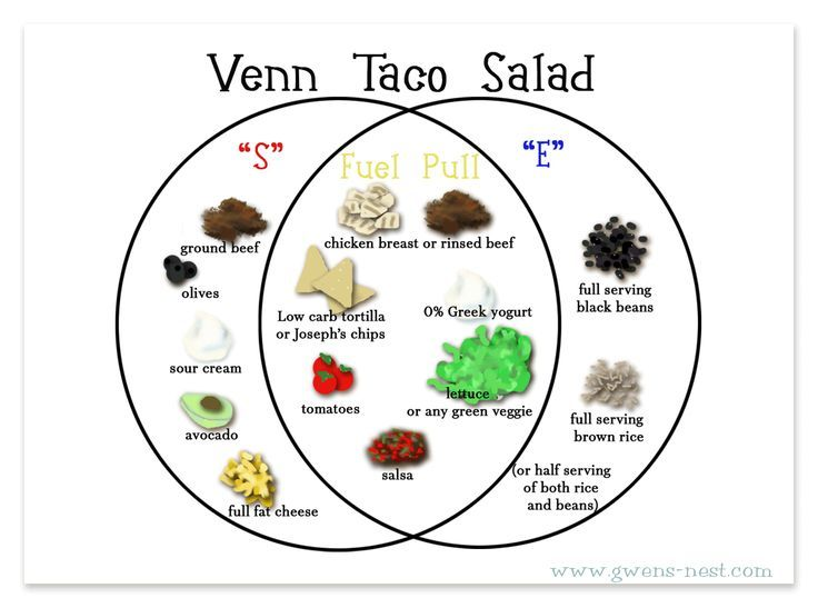 Image Result For Trim Healthy Mama Venn Diagram