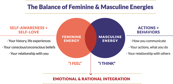 Male POV What Masculine Energy Feels Like For a Man