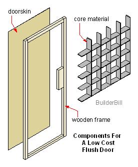 Doors Flush Doors smooth doors  sc 1 st  Pinterest & Doors Flush Doors smooth doors | Arch - Doors | Pinterest | Flush ...