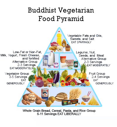 what is the buddha diet