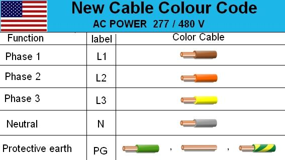 3 Phase Us Electrical Cable Color Code Wire Diagram Live Neutral Electrical Cables Electrical Wiring Colours Color Coding