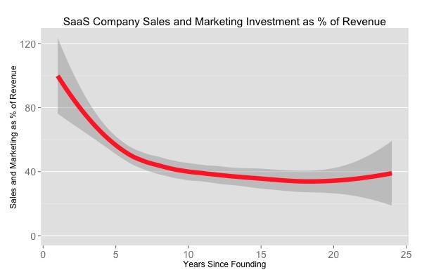 The Sales and Marketing Spend Strategies of Billion Dollar SaaS Companies