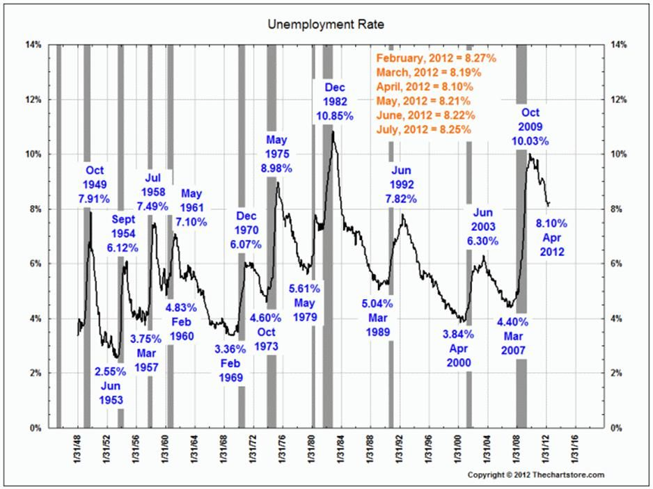 US Unemployment and Recessions. Marketing, Capital