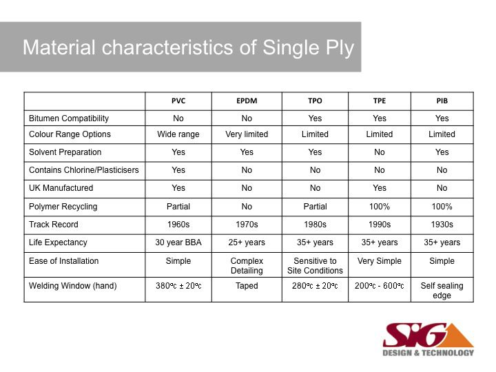 Choosing Single Ply Membranes For Roofing What To