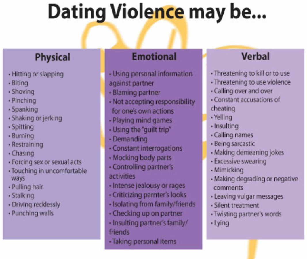 Signs Of Emotional Abuse In Dating Relationship