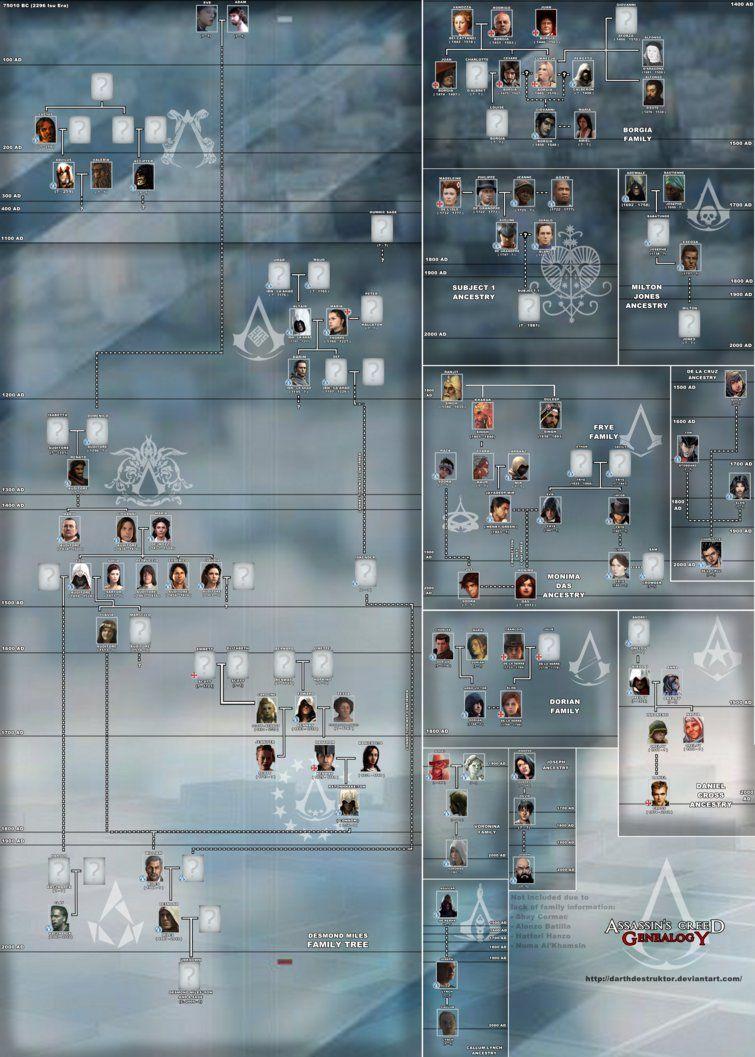 Assassin's Creed Family Tree : assassin's, creed, family, ASSASSIN'S, CREED, GENEALOGY, Assassins, Creed,, Assassin