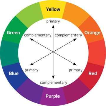 Complementary Colors On The Color Wheel Complementary Color Wheel Complementary Colors Color Wheel