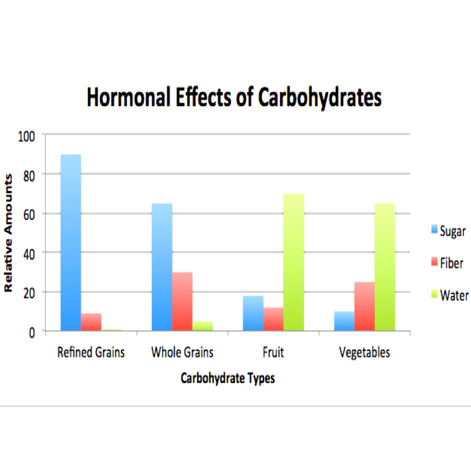How Many Carbs Per Day Should I Eat To Lose Weight? ... Many ...